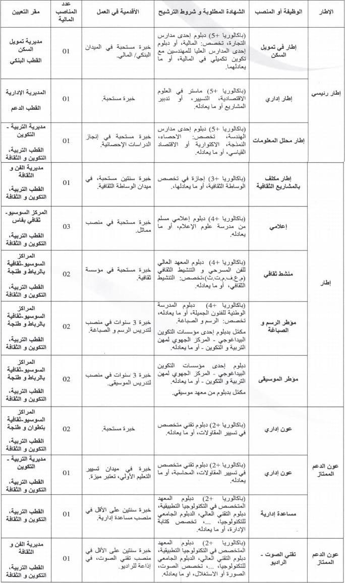 مؤسسة محمد السادس للنهوض بالأعمال الاجتماعية للتربية والتكوين مباراة لتوظيف 18 منصب في عدة تخصصات قبل 05 أبريل 2019   Concou61