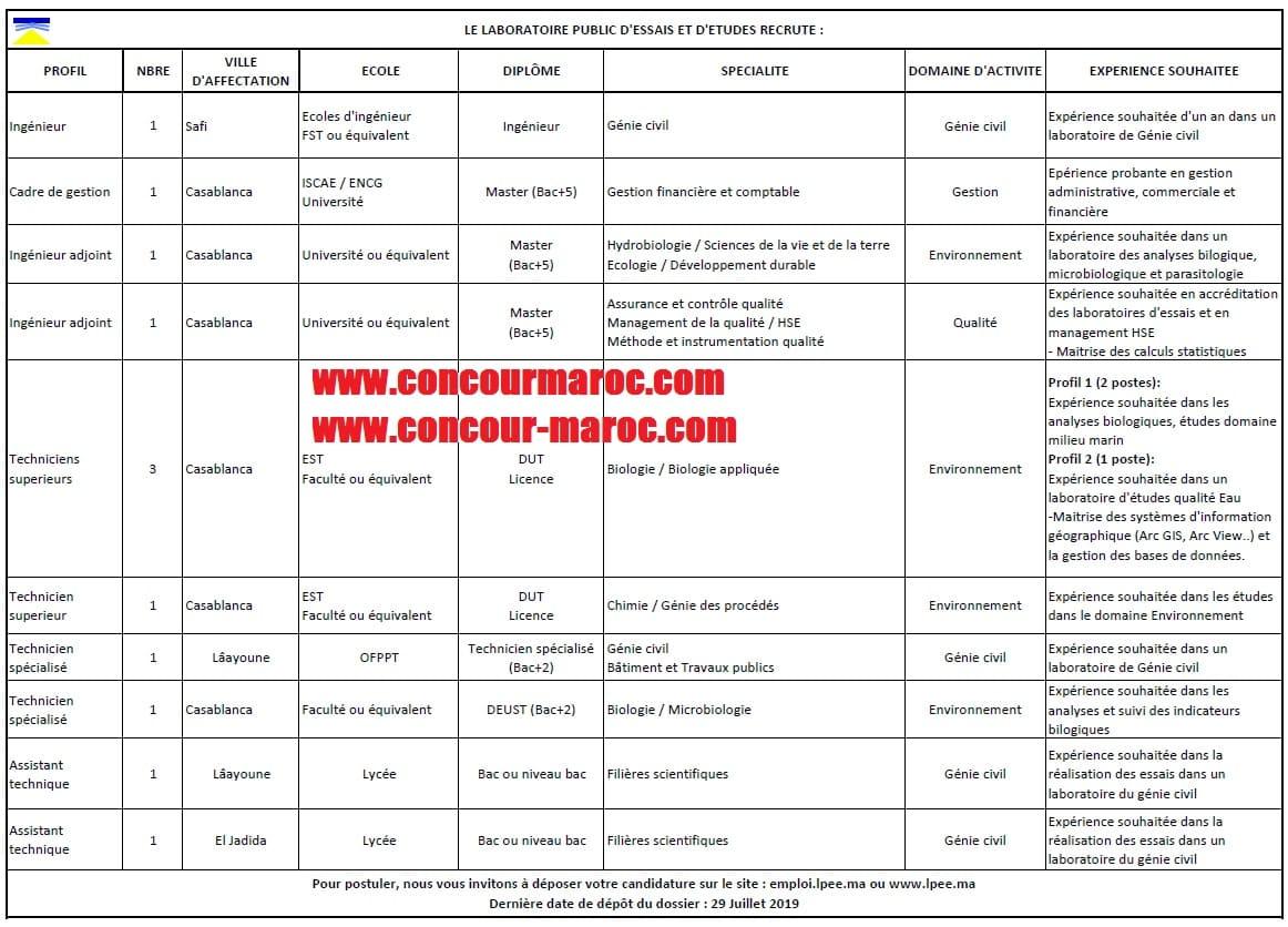المختبر العمومي للتجارب والدراسات : مباراة لتوظيف 12 منصب في عدة تخصصات و درجات آخر اجل 30 يوليوز 2019  Concou78