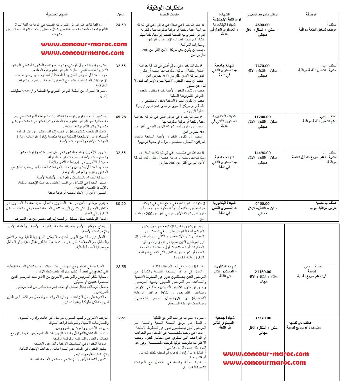 شركة عالمية للأمن الخاص بدولة قطر توظيف 75 منصب ذكور واناث بعقد عمل دائم و اجور ممتازة مع امتيازات السكن و التنقل و الاكل بالمجان قبل 14 شتنبر 2020  Emploi17