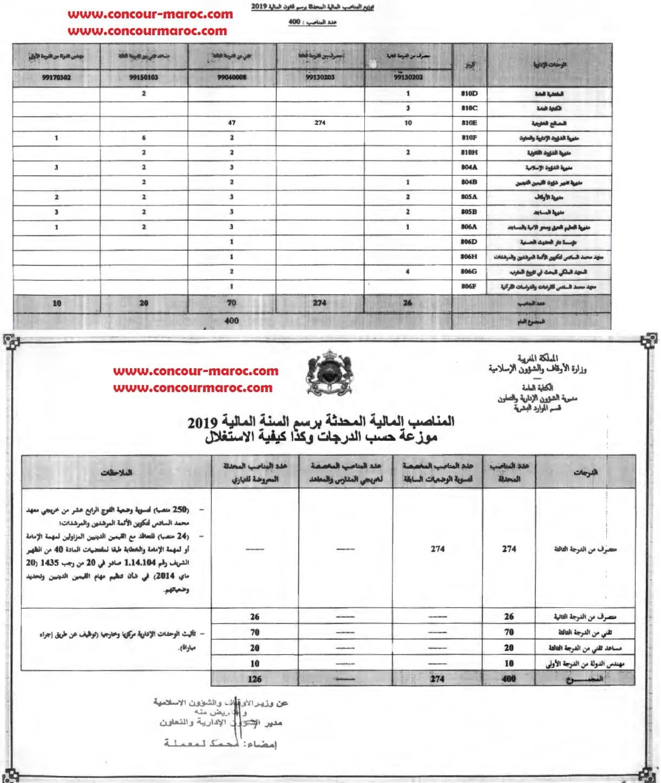 وزارة الأوقاف والشؤون الإسلامية : لائحة 400 منصب توظيف موزعة حسب الدرجات و كدا كيفية الاستغلال برسم سنة 2019 Io_aei10