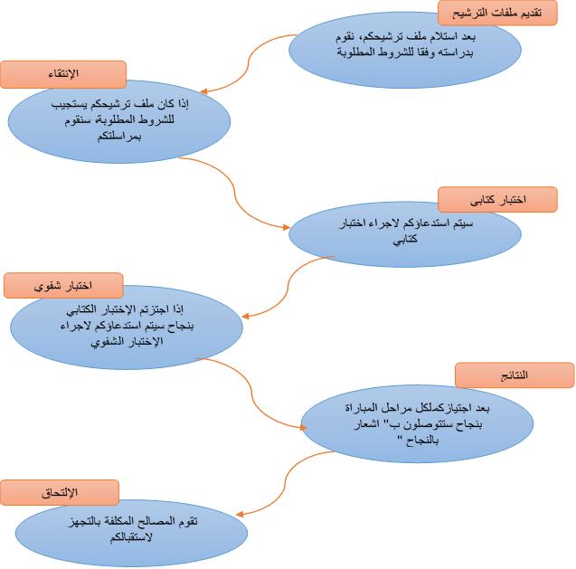 الصندوق المغربي للتقاعد جدول المناصب المقترحة للتوظيف برسم سنة 2020 Rejoin10