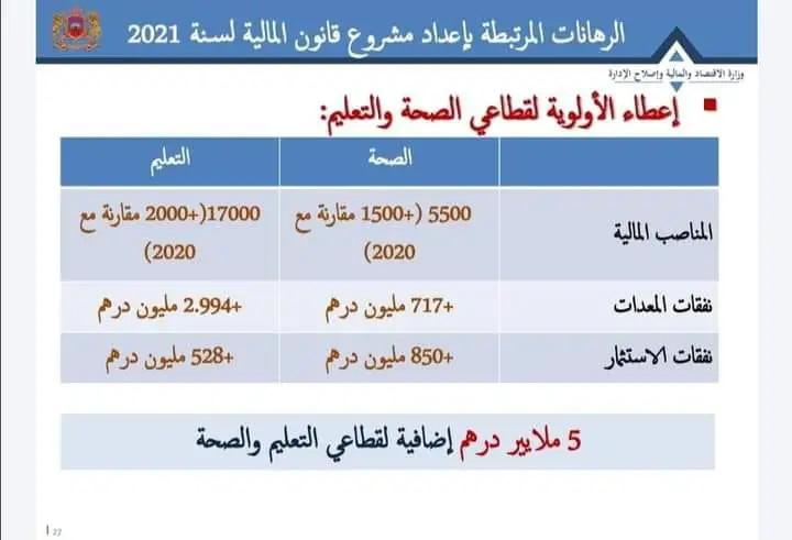 سيتم توظيف 17 ألف منصب في قطاع التعليم و 5500 منصب في قطاع الصحة برسم سنة 2021 Siha_t10