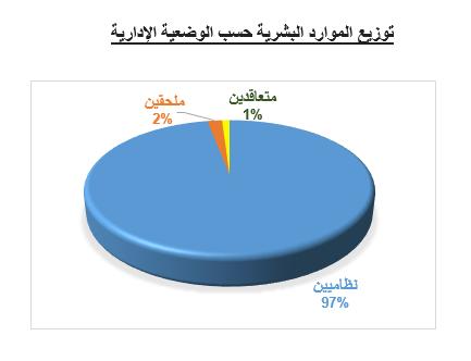 الصندوق المغربي للتقاعد جدول المناصب المقترحة للتوظيف برسم سنة 2020 Situat10