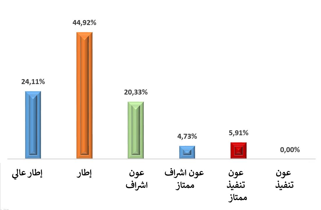 الصندوق المغربي للتقاعد جدول المناصب المقترحة للتوظيف برسم سنة 2020 Stat_g10