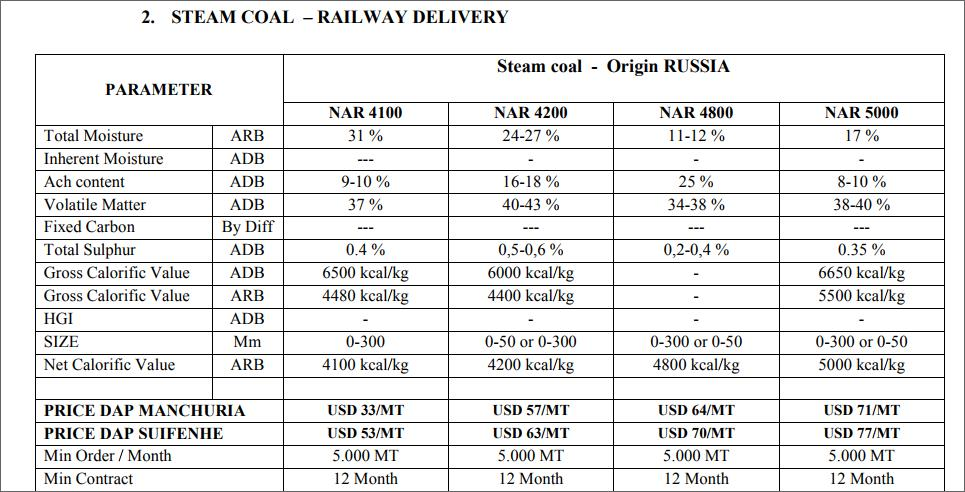 Offer  COAL SPECS AND PRICE 28112510