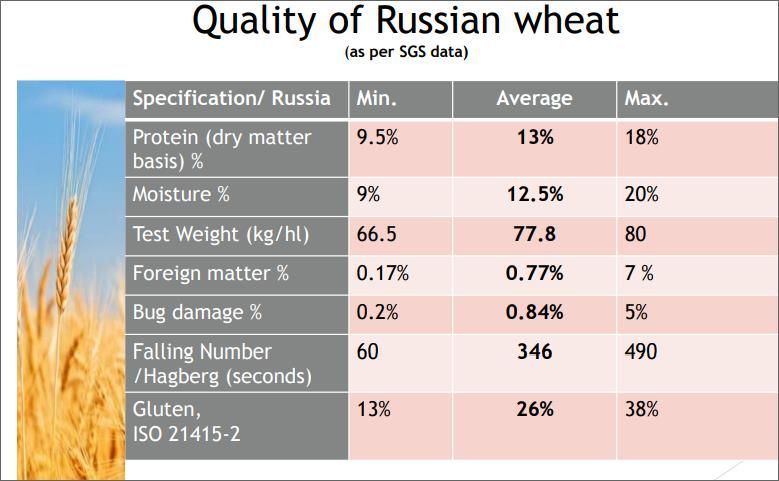 Offer Uzbekistan .Kazak  Wheat   , Barley , wheat flour  Hard wheats  455a0011
