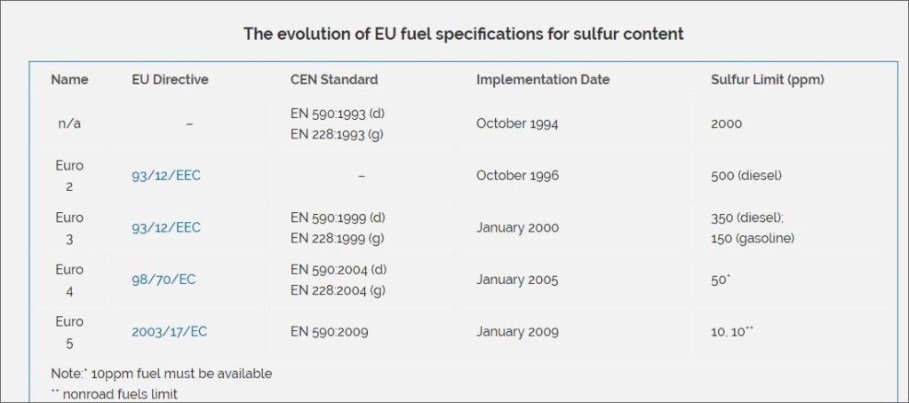 The evolution of EU fuel specifications for sulfur content 55555510