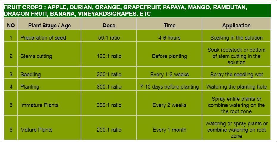 Offer    Aloe Vera Organic Fertilizer Liquid Concentrate  Apple10