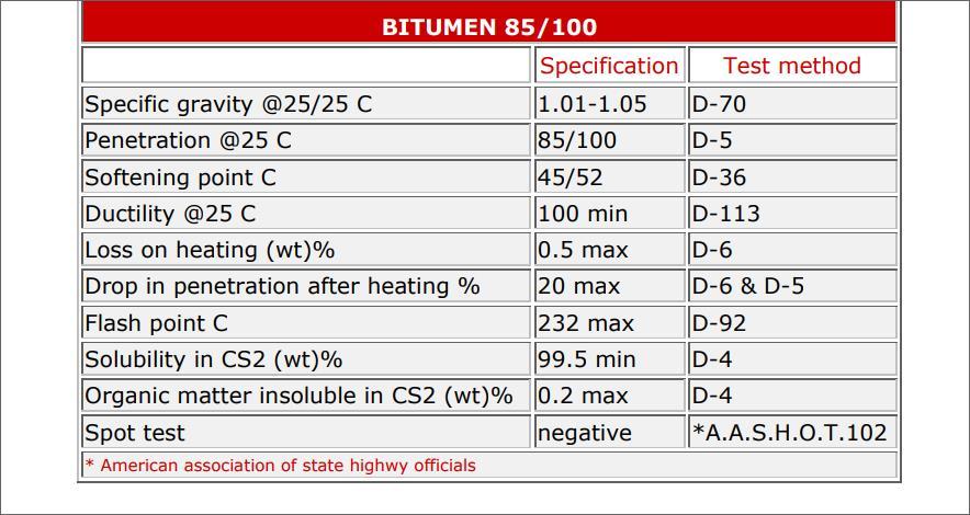 OFFER  BITUMEN / PETROLEUM ASPHALT ALL GRADE B00210