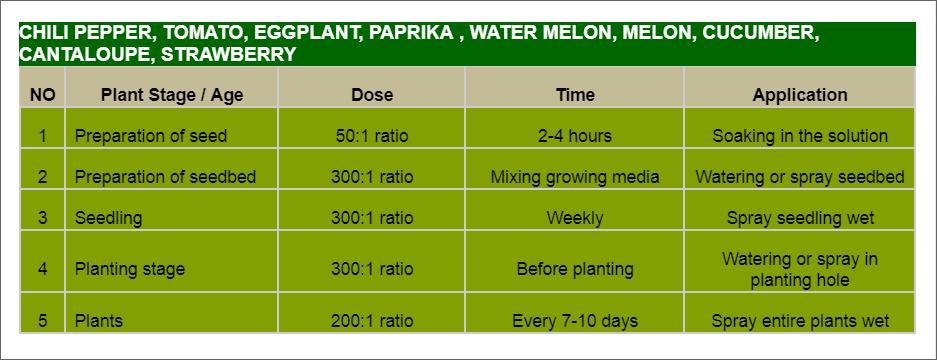 Offer    Aloe Vera Organic Fertilizer Liquid Concentrate  Chili10