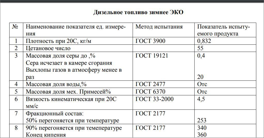 Offer  Winter Ekodiesel ++Дизельное топливо зимнее ЭКО D4541210