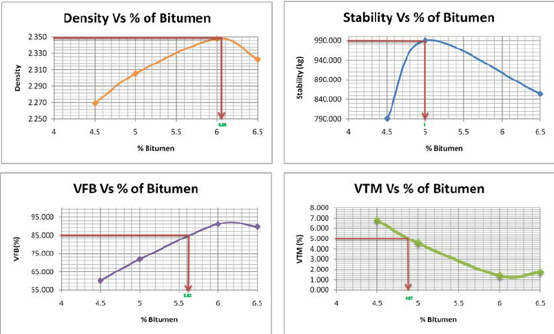 OFFER  BITUMEN / PETROLEUM ASPHALT ALL GRADE Graph-10