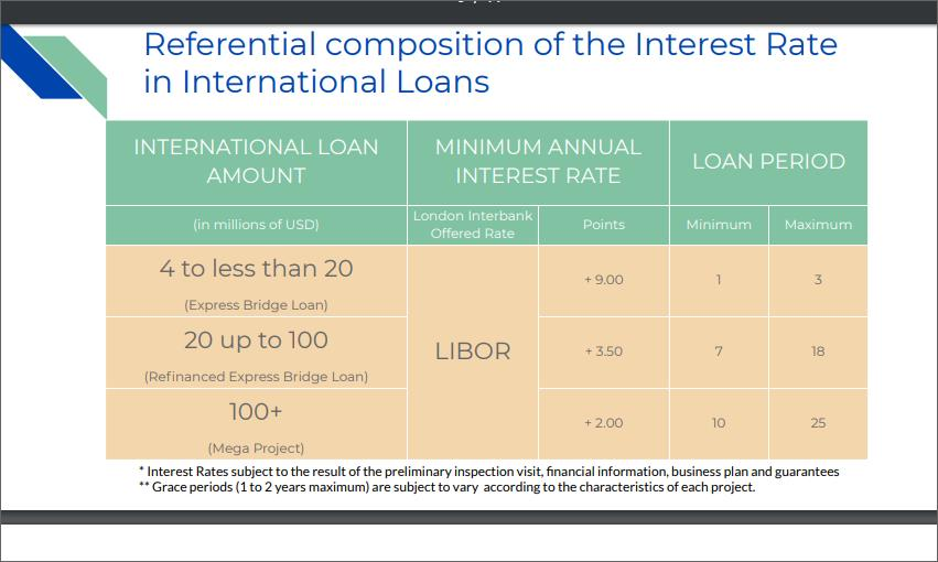 LOAN for Project  L_00810