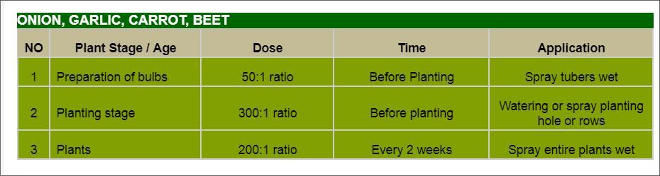 Offer    Aloe Vera Organic Fertilizer Liquid Concentrate  Onion10