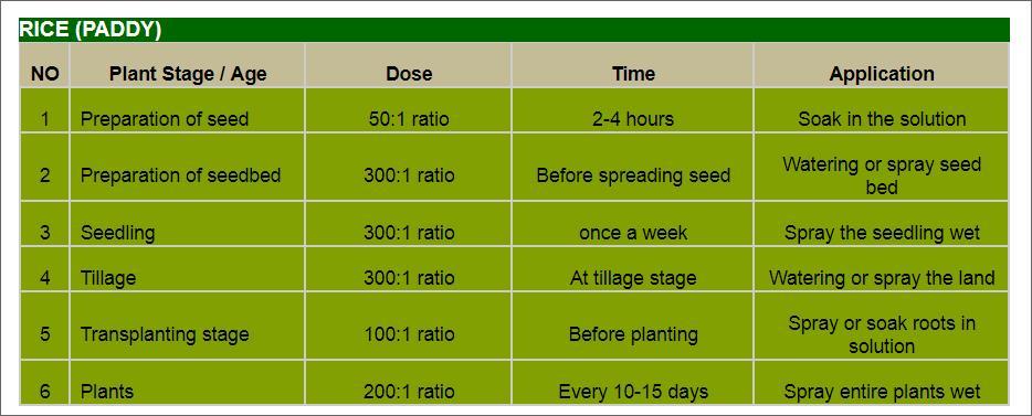 Offer    Aloe Vera Organic Fertilizer Liquid Concentrate  Rice10