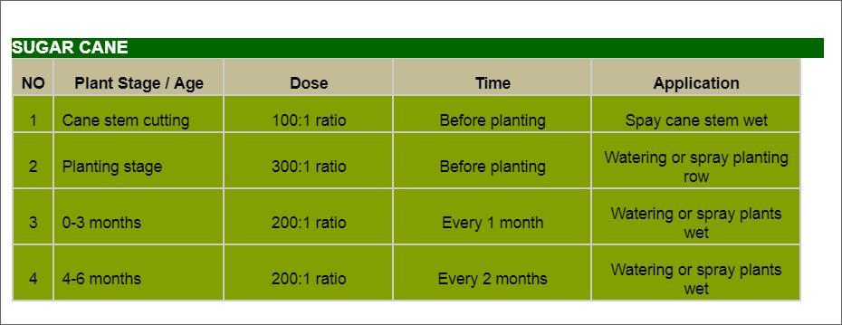 Offer    Aloe Vera Organic Fertilizer Liquid Concentrate  Sugar_10