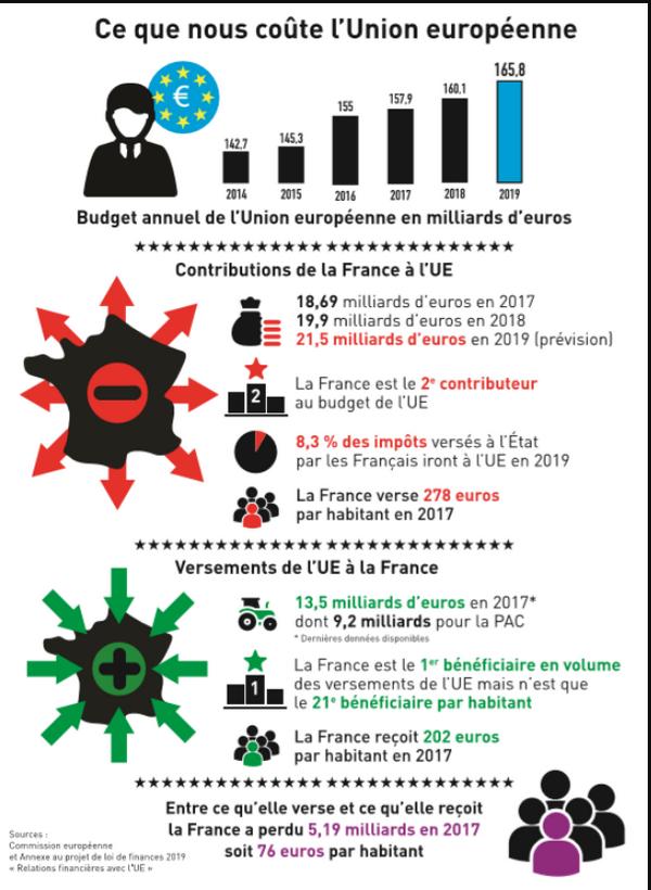 le cout de l'union européenne en image Infogr10