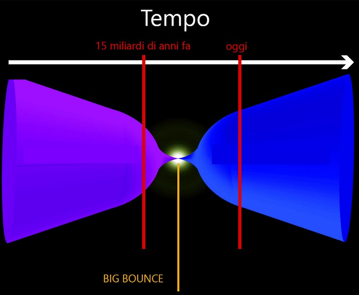 Fisiche teorie e logiche allegorie  Bigbou10