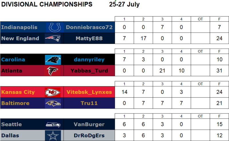 Divisional Championships FINAL Divf10
