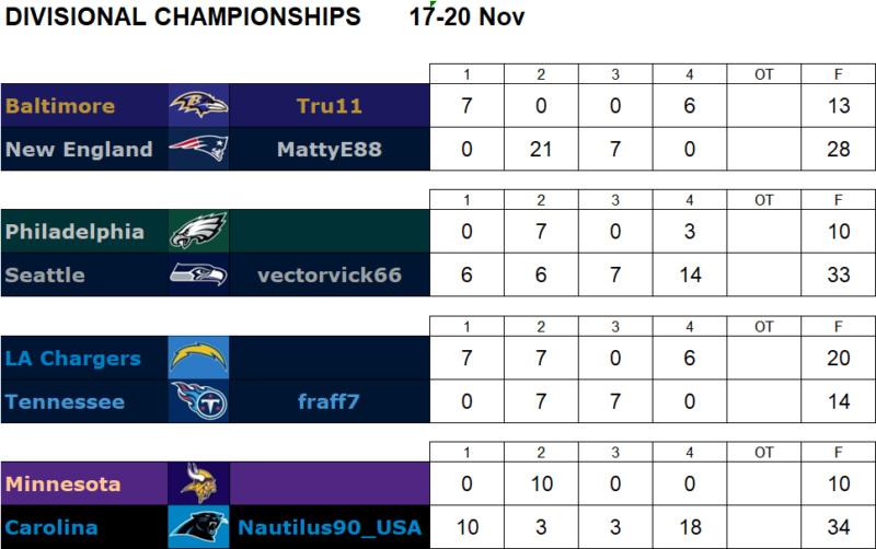Divisional Championships FINAL Divnf11