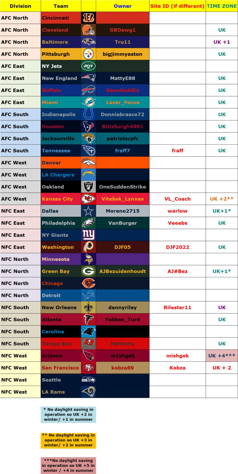 Madden 19, Season 1, Available Teams Owners14