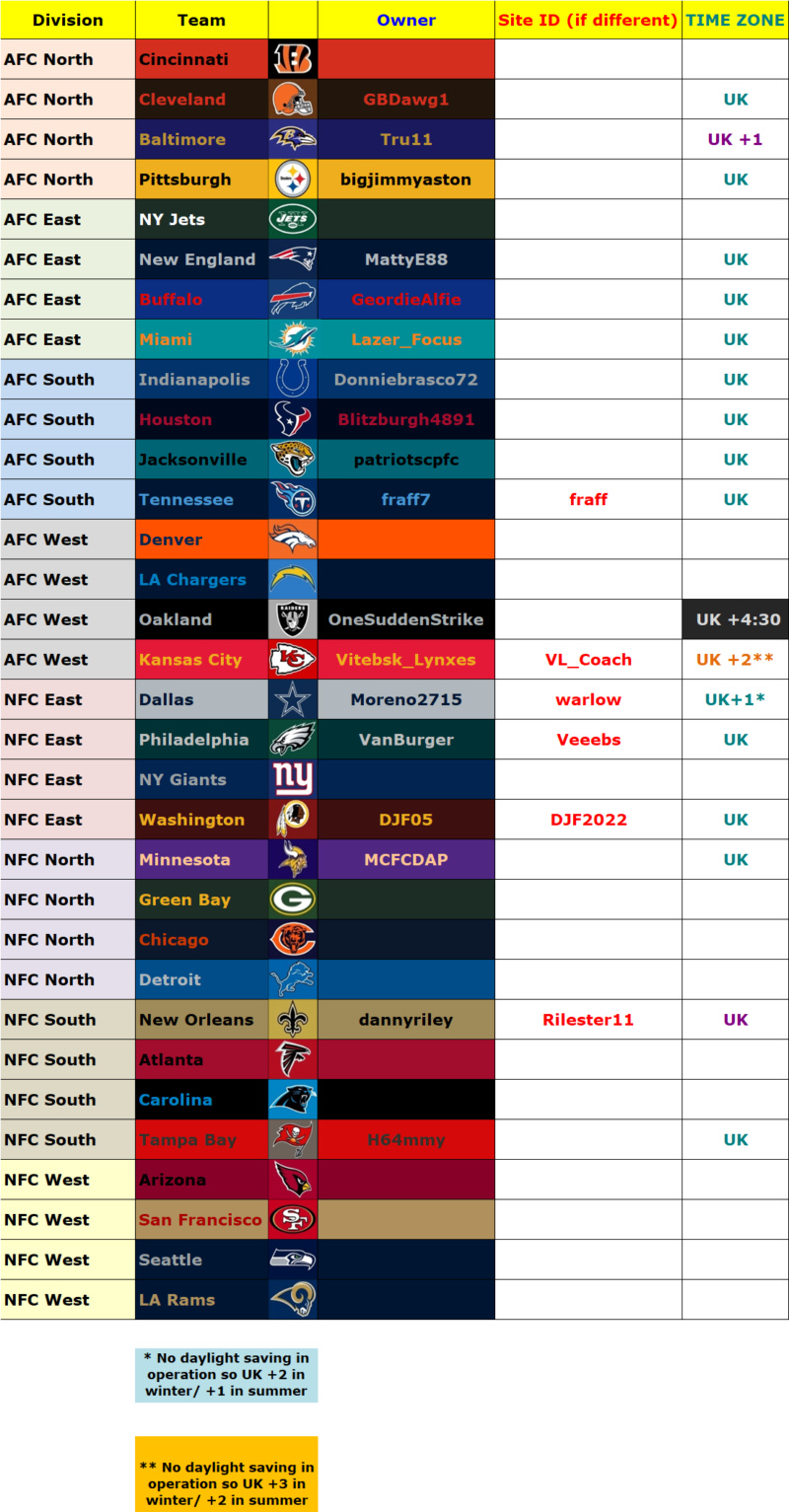 Owners' List, Madden 19, Season 1 (Season 36 Overall) Owners20