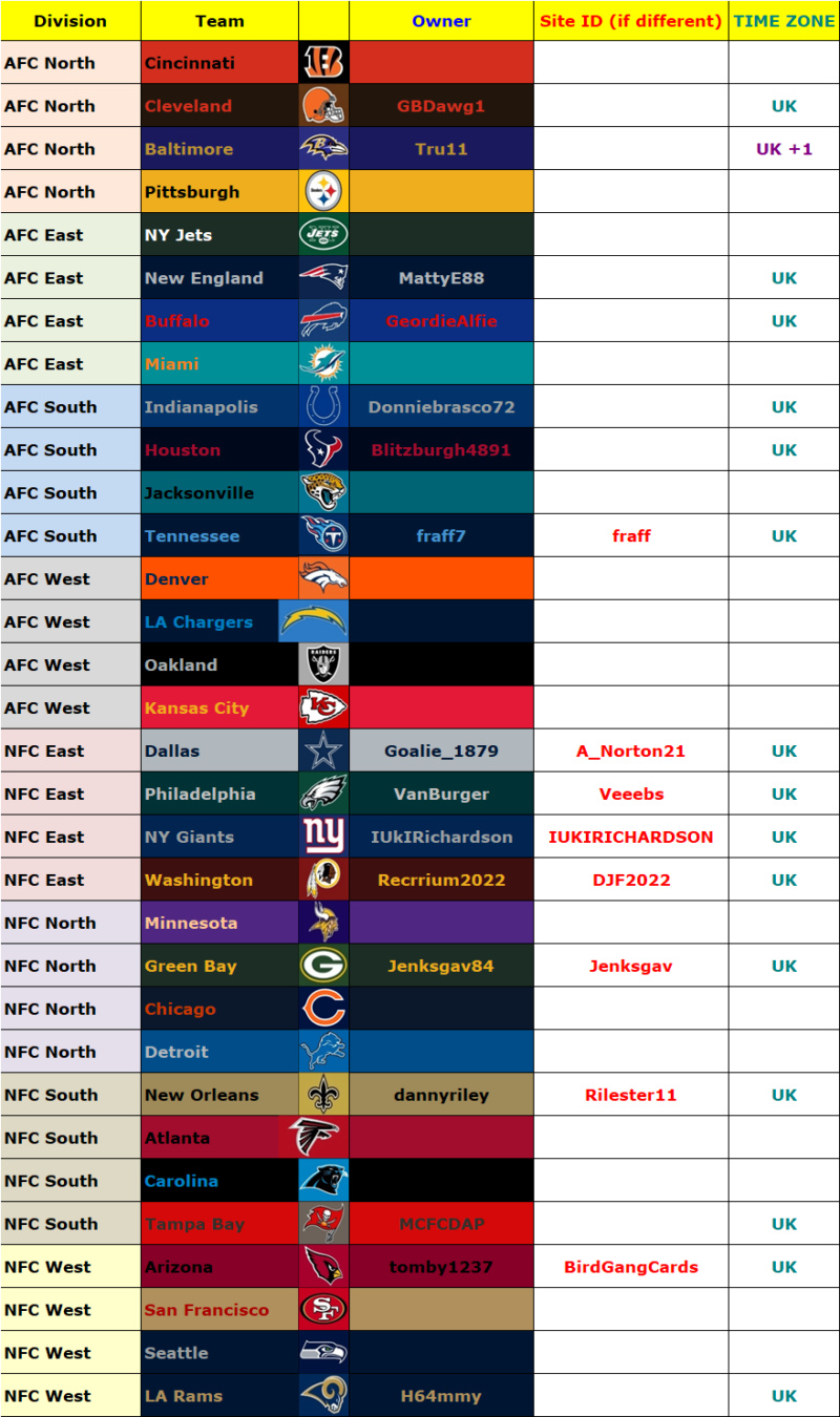Owners' List, Madden 19, Season 3 (Season 38 Overall) Owners46