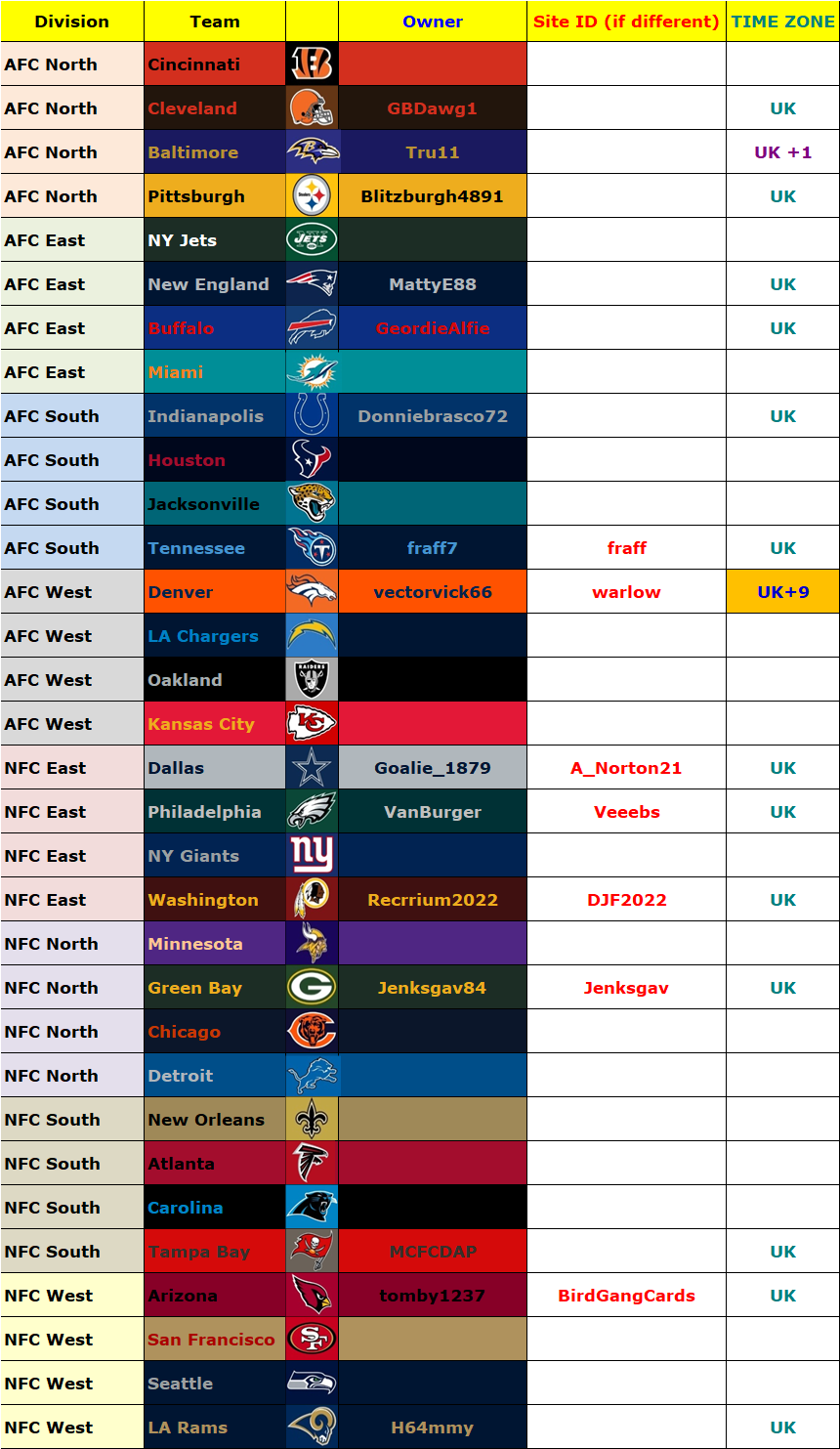 Owners' List, Madden 19, Season 4 (Season 39 Overall) Owners48