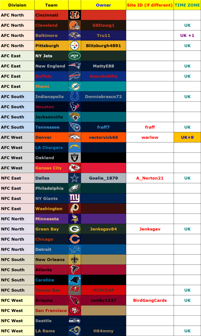 Owners' List, Madden 19, Season 4 (Season 39 Overall) Owners50