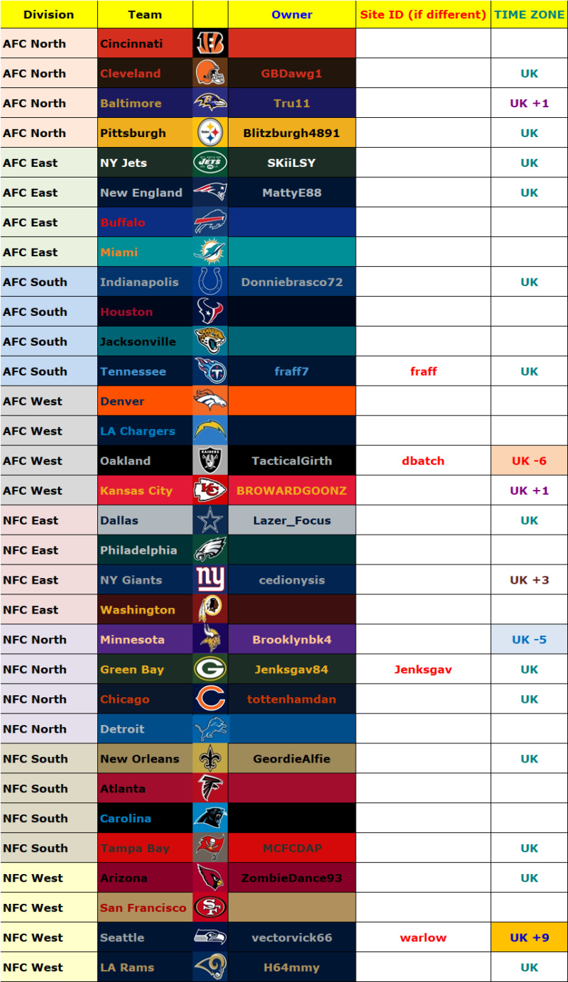 Owners' List, Madden 20, Season 1 (Season 40 Overall) Owners59