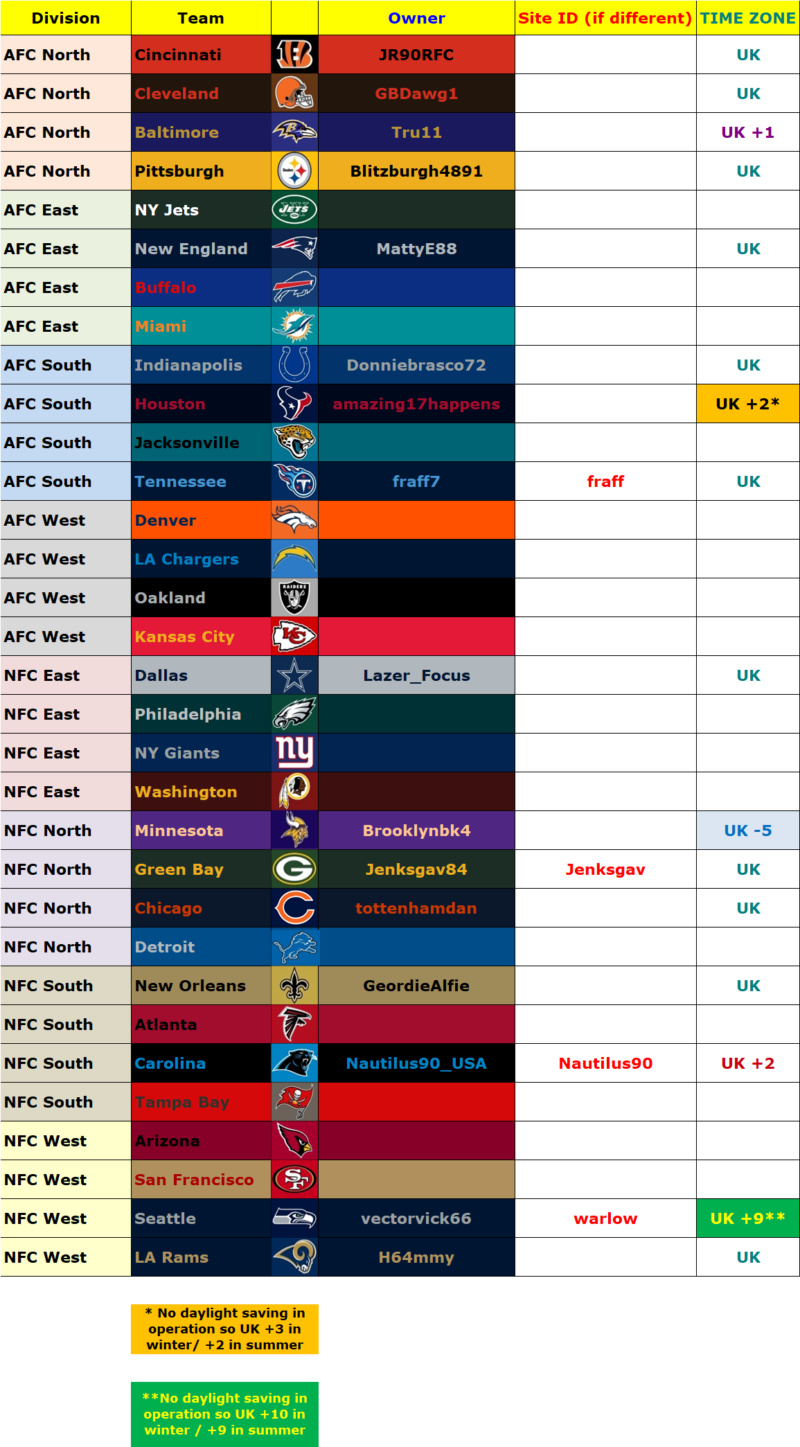 Owners' List, Madden 20, Season 1 (Season 40 Overall) Owners64