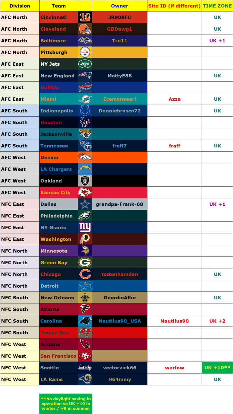 Owners' List, Madden 20, Season 2 (Season 41 Overall) Owners70