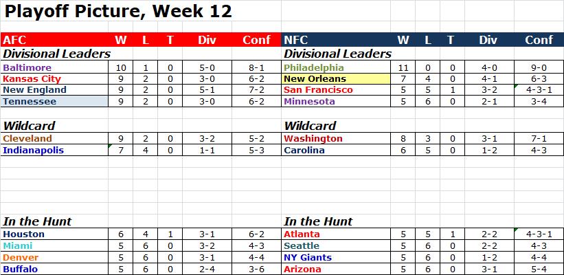 Playoff Picture, Week 12 Pop1211