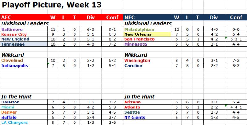 Playoff Picture, Week 13 Pop1312