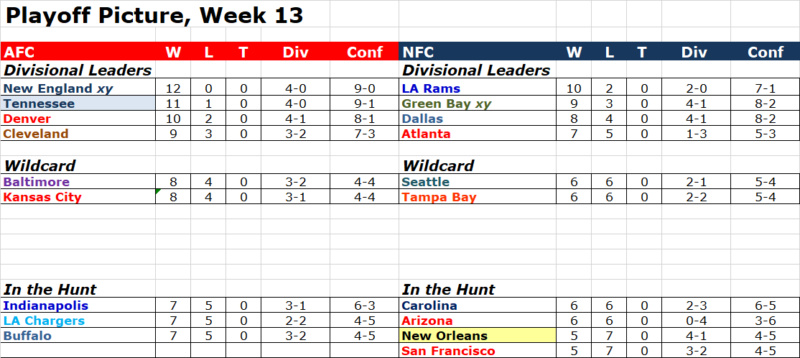 Playoff Picture, Week 13 Pop1313
