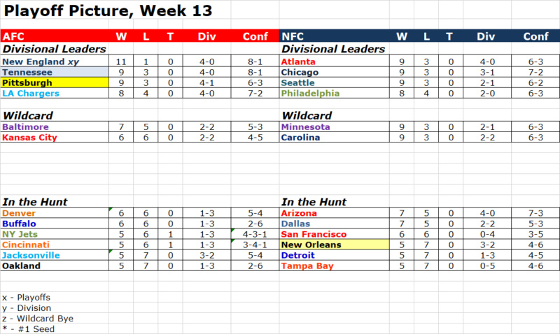 Week 13 Playoff Picture Pop1314