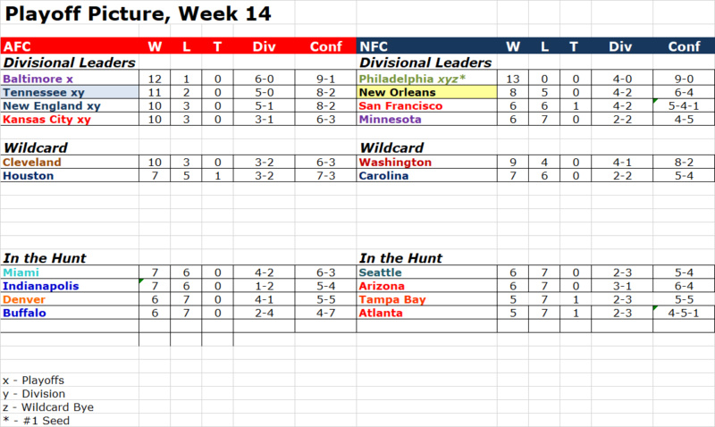 Playoff Picture, Week 14  Pop1413