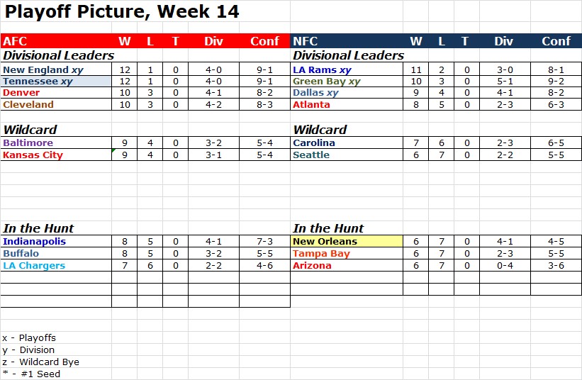 Playoff Picture, Week 14 Pop1415