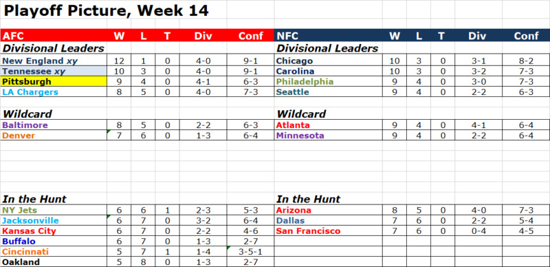 Week 14 Playoff Picture Pop1416