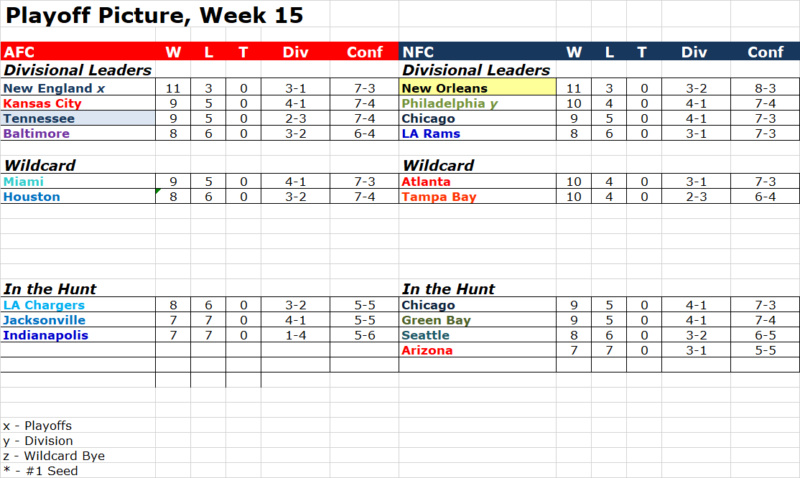 Playoff Picture, Week 15 Pop1512