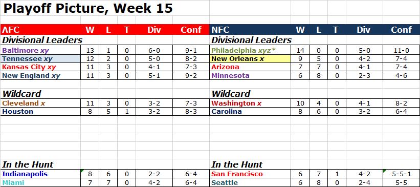 Playoff Picture, Week 15 Pop1514