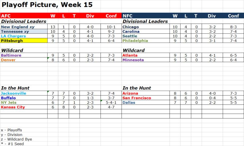 Week 15 Playoff Picture Pop1516