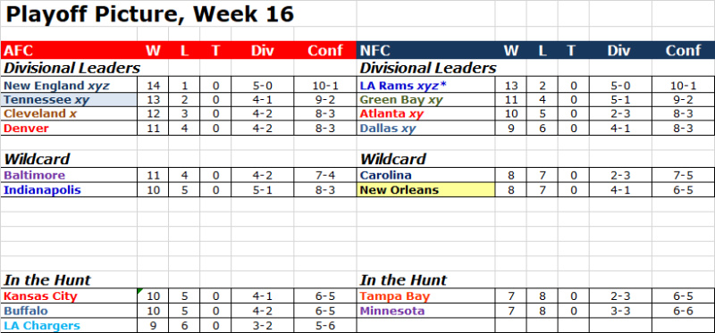 Playoff Picture, Week 16 Pop1615