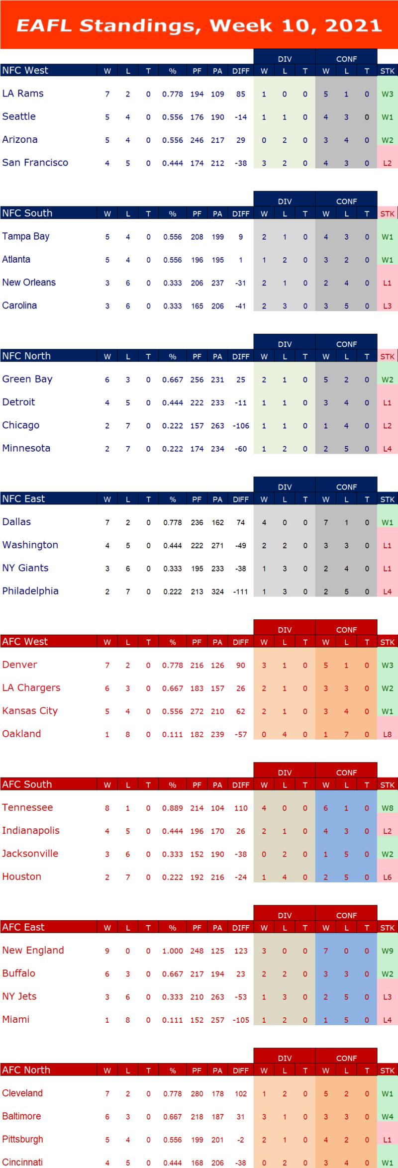 Week 10 Standings W10s14