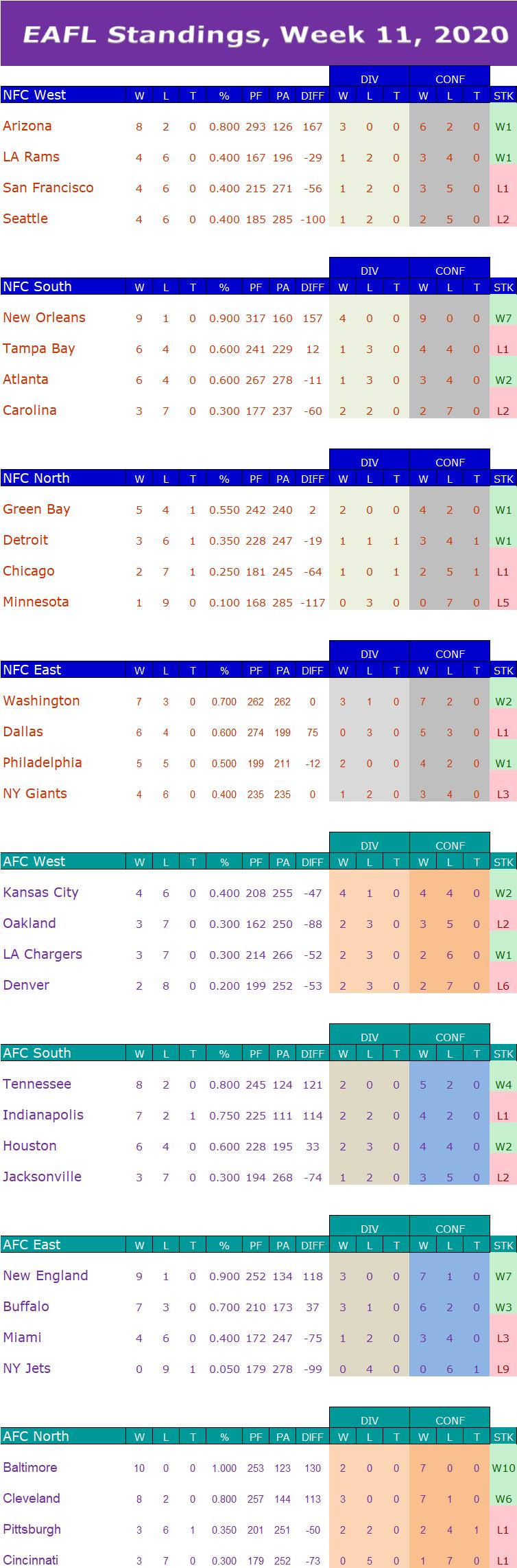 Week 11 Standings W11s13