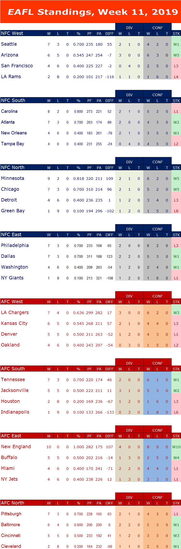 Week 11 Standings W11s16