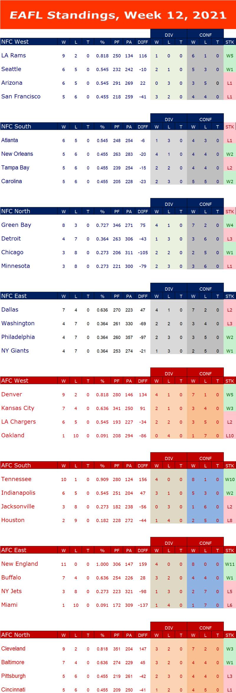 Week 12 Standings W12s14