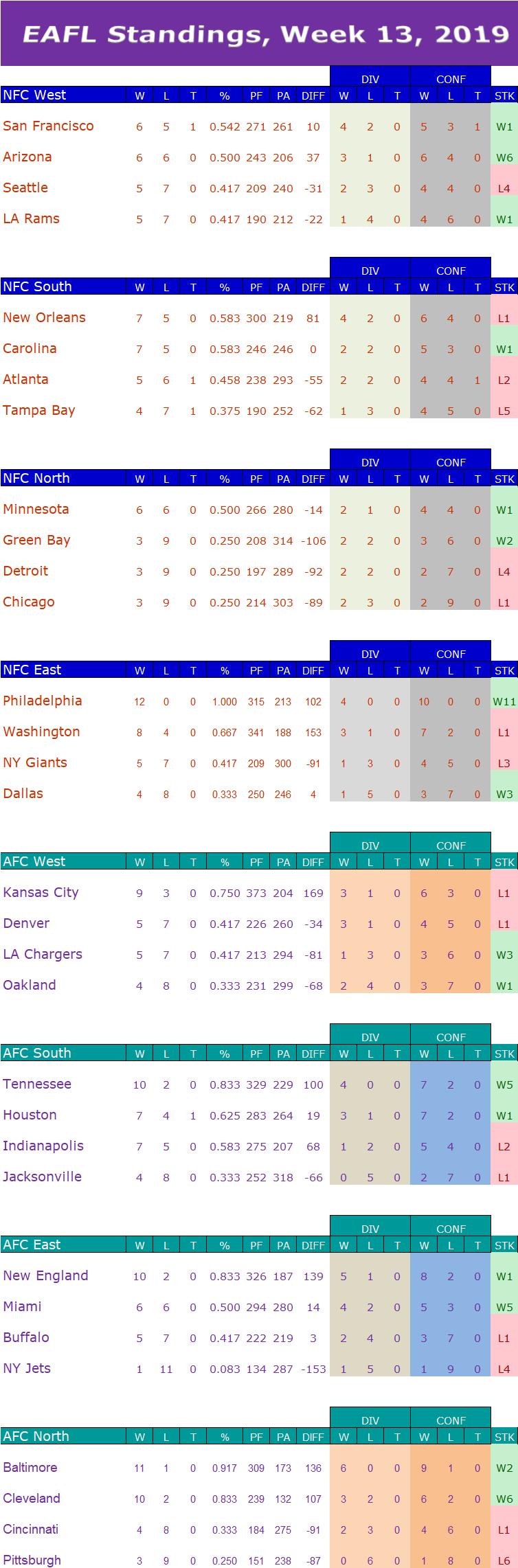 Week 13 Standings W13s13