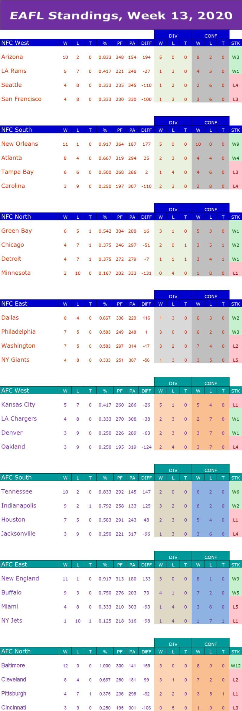 Week 13 Standings W13s14