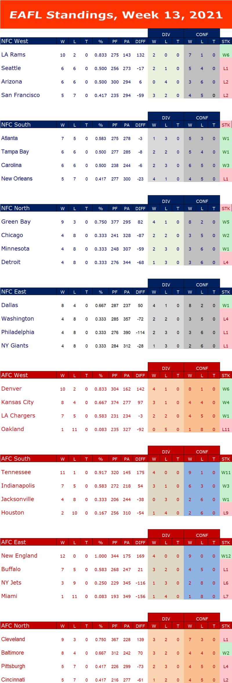 Week 13 Standings W13s15